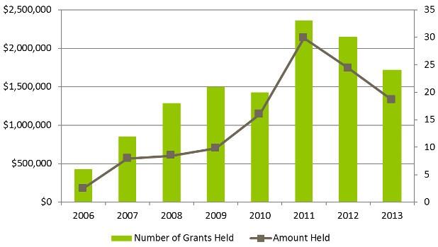 figure-grants-2013
