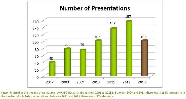 presentations-figure-2013